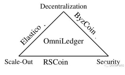 区块链OmniLedger算法解析