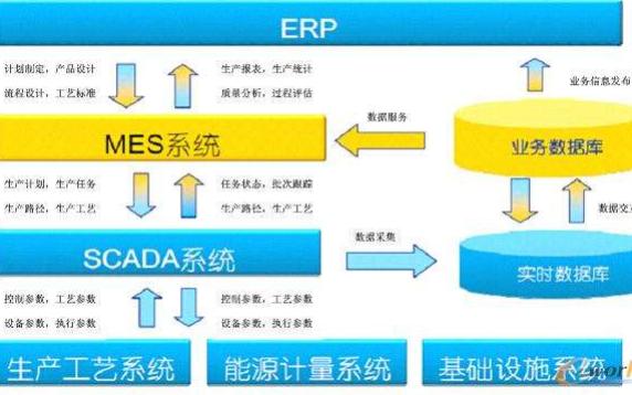企业应用MES系统有那三个关键的详细资料概述