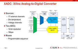 访问集成Xilinx模数转换器的三种方法介绍