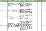工信部批准了498项行业标准,其中有色金属行业标...
