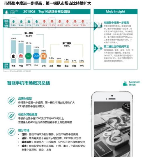 智能手机市场五霸争雄 第一梯队市场占比不断扩大