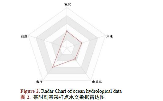 如何使用雷达图序列进行海洋多维数据可视化的方法