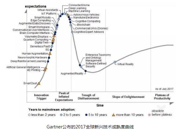 区块链、物联网、人工智能将主导下一波技术浪潮