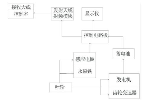 自供电传感网流量计的原理及设计