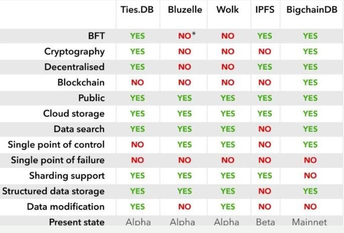 什么是区块链去中心化数据存储协议
