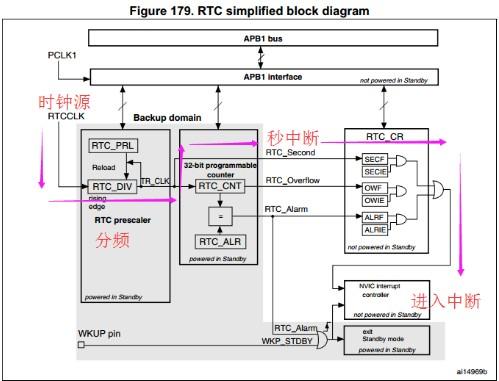 STM32单片机中RTC的秒中断的原理解析
