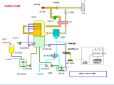 数十种脱硫脱销装置及工艺流程介绍
