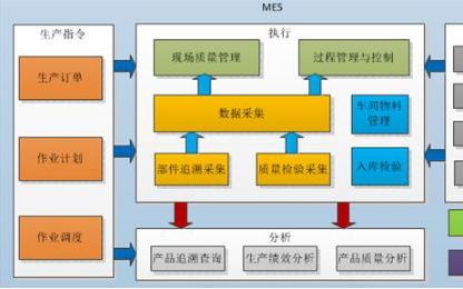 MES系统在国内实施效果不好有那三大原因