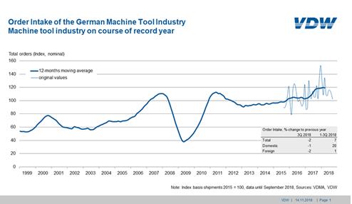 德国机床订单量略有下滑 说明需求趋向正常化