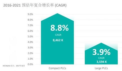 第三代工业平台Go IO亮相 助力PLC低功耗、小型化发展