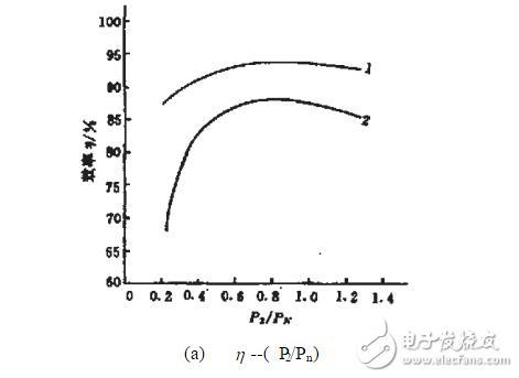 从结构特点性能三个方面比较永磁同步电机与异步电机
