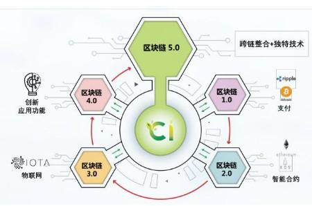 区块链细胞智能平台CIT介绍