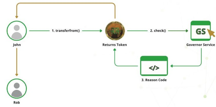 基于以太坊区块链ERC-20兼容交易平台Real...