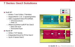 Artix-7 FPGA中可用的專用硬件資源介紹