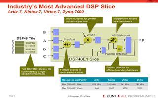 Xilinx7系列器件利用可编程FPGA和SOC...
