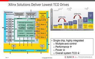 Xilinx电气驱动器演示平台的功能介绍