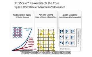 UltraScale+ FPGA和MPSoC产品...