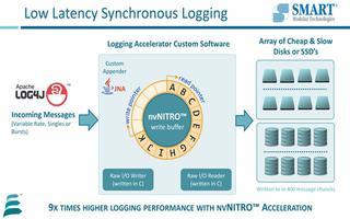 基于STT-MRAM的NVMe存儲加速器的性能演示