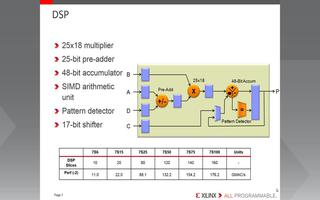 Spartan-7提供最佳成本和I/O优化的解决...