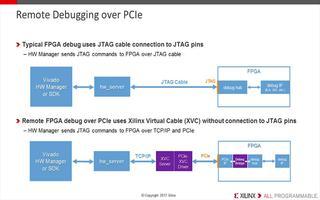 在Vivado設計套件中進行PCIe遠程調試有哪...