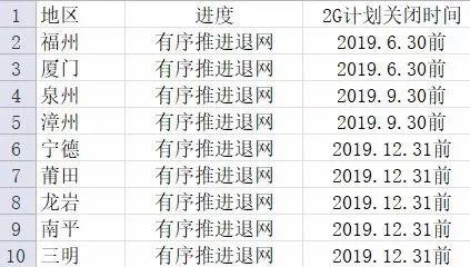 发展4G 中国联通开始加速退网2G