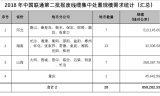 中国联通将通过拍卖方式集中处理第二批报废线缆