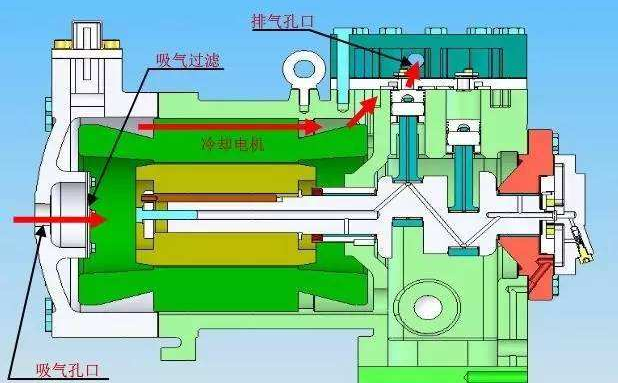 简要分析空气压缩机的分类及各工作原理