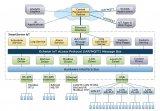 物联网云服务连接的方式方案比较