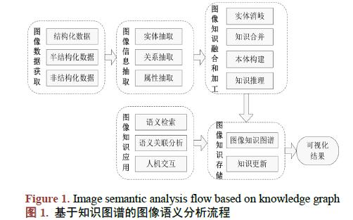 如何使用知识图谱对图像语义进行分析long88.vip龙8国际及应用研究