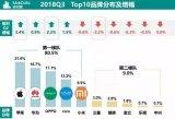 MobData发布了国内第三季度智能手机市场报告