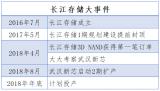 长江存储投产32层3D NAND,计划2020年...