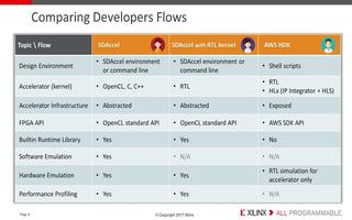 EC2 F1实例的设计流程与SDAccel优势的...