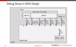 如何使用Vivado硬件管理器连接F1进行定制逻辑龙8国际下载