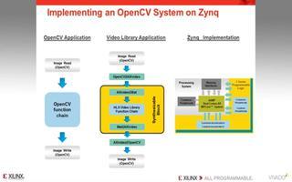 在Vivado中如何实现OpenCV设计