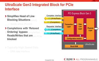 如何运行UltraScale PCI Express解决方案的四个主要数据接口