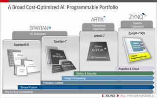 如何利用Xilinx成本优化的FPGA和SoC产...