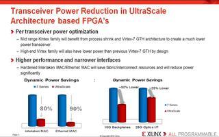 UltraScale收发器功耗降低功能