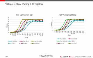 Xilinx PCIe DMA子系統的性能測試