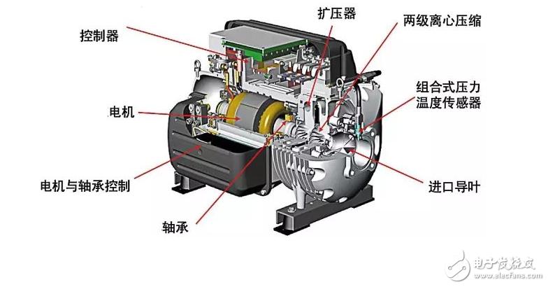 一文了解离心压缩机的结构及应用