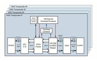 Xilinx 4x100G轉發器的參考設計介紹