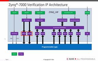 如何使用Zynq-7000 VI进行IP仿真验证和调试