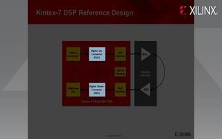用于开发高性能信号处理应用的Kintex-7 F...
