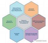 现场仪器仪表是迈入工业4.0新阶段的基本智能单元