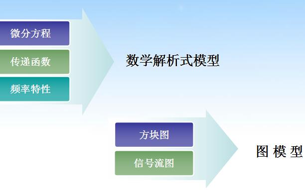 自动控制系统的数学模型详细资料说明