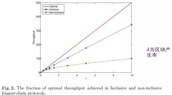 区块链图结构公式算法解析