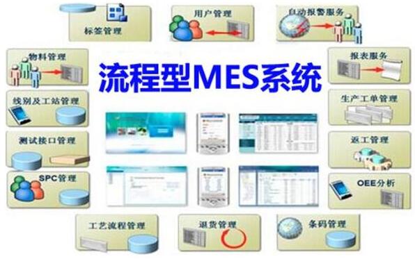 MES系统在流程型和离散型行业有什么应用