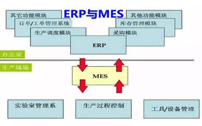 为什么安装了ERP还要安装MES