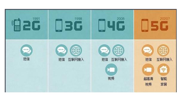 5g什么时候普及 三大运营商的5G进程揭露