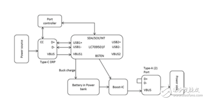 USB PD特性引入移动电源设计方案解析