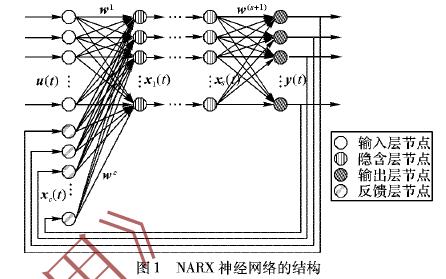 如何使用NARX神经网络进行热负荷预测中关键影响因素的分析